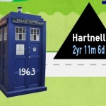 Doctor Who Length of Service